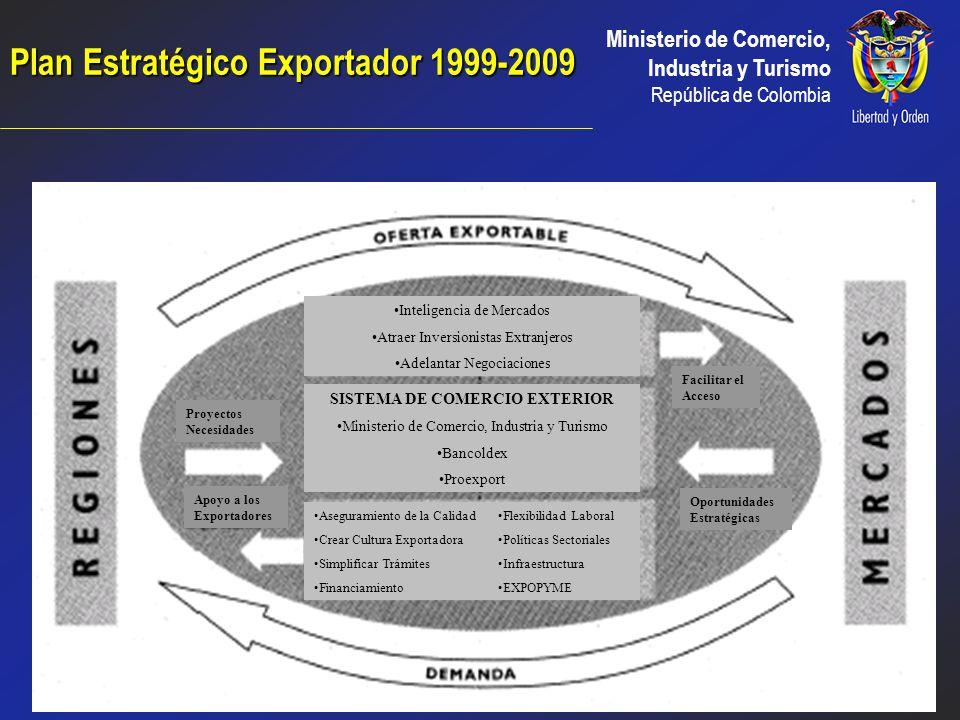 Ministerio de Comercio, Industria y Turismo República de Colombia PLAN ESTRATEGICO EXPORTADOR 1999-2009 CLAUDIA MARÍA URIBE PINEDA Viceministra de Com