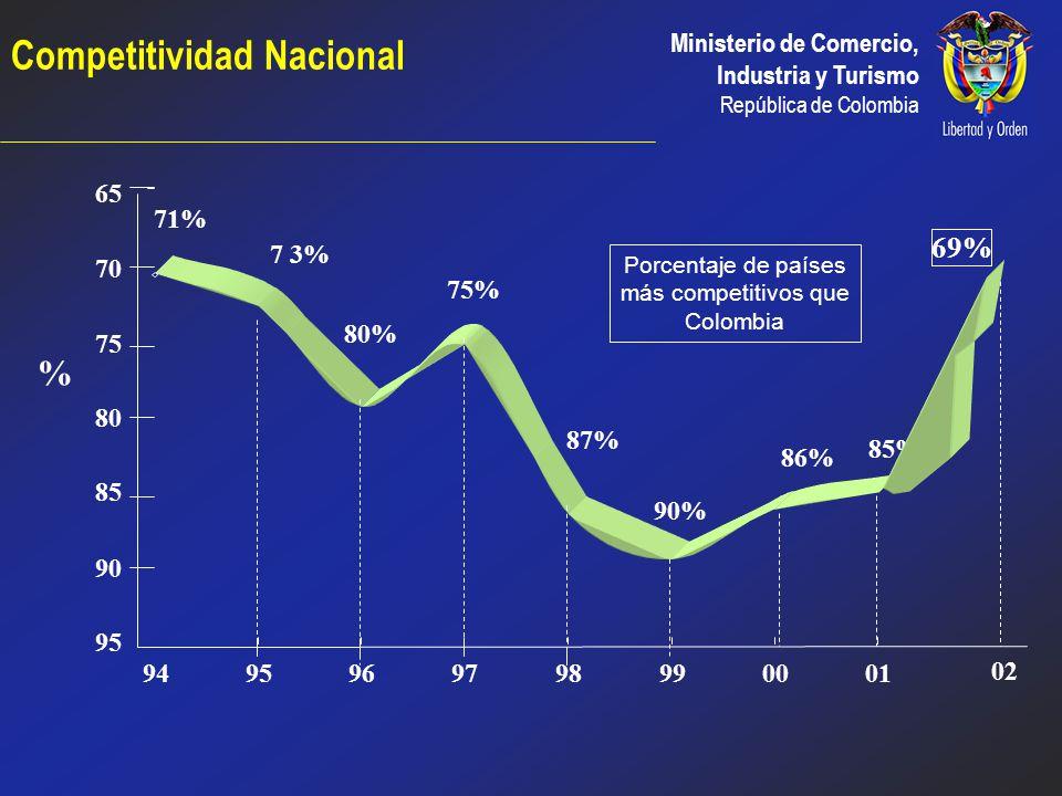 Ministerio de Comercio, Industria y Turismo República de Colombia OBJETIVO 3 Aumentar la productividad empresarial y hacer competitiva la actividad ex