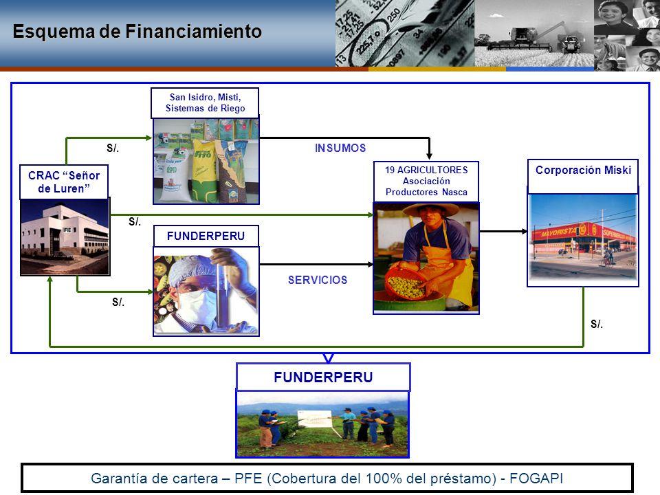 FUNDERPERU Corporación Miski CRAC Señor de Luren San Isidro, Misti, Sistemas de Riego Garantía de cartera – PFE (Cobertura del 100% del préstamo) - FO