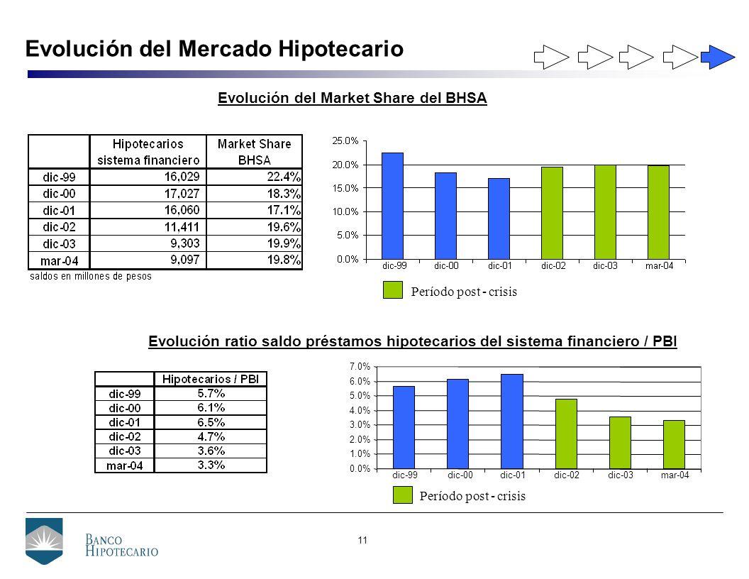 11 Evolución del Mercado Hipotecario Evolución del Market Share del BHSA Período post - crisis Evolución ratio saldo préstamos hipotecarios del sistema financiero / PBI mar-04dic-03dic-02dic-01dic-00dic-99 0.0% 1.0% 2.0% 3.0% 4.0% 5.0% 6.0% 7.0% Período post - crisis