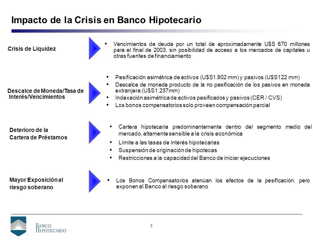 3 Impacto de la Crisis en Banco Hipotecario Deterioro de la Cartera de Préstamos Cartera hipotecaria predominantemente dentro del segmento medio del mercado, altamente sensible a la crisis económica Límite a las tasas de interés hipotecarias Suspensión de originación de hipotecas Restricciones a la capacidad del Banco de iniciar ejecuciones Descalce de Moneda/Tasa de Interés/Vencimientos Pesificación asimétrica de activos (U$S1.902 mm) y pasivos (U$S122 mm) Descalce de moneda producto de la no pesificación de los pasivos en moneda extranjera (U$S1.237mm) Indexación asimétrica de activos pesificados y pasivos (CER / CVS) Los bonos compensatorios solo proveen compensación parcial Mayor Exposición al riesgo soberano Los Bonos Compensatorios atenúan los efectos de la pesificación, pero exponen al Banco al riesgo soberano Crisis de Liquidez Vencimientos de deuda por un total de aproximadamente U$S 670 millones para el final de 2003, sin posibilidad de acceso a los mercados de capitales u otras fuentes de financiamiento