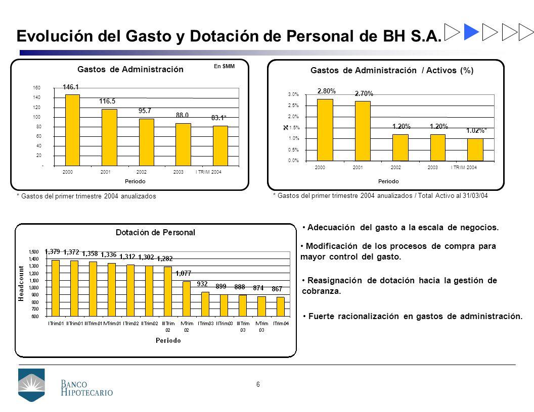 6 Evolución del Gasto y Dotación de Personal de BH S.A.