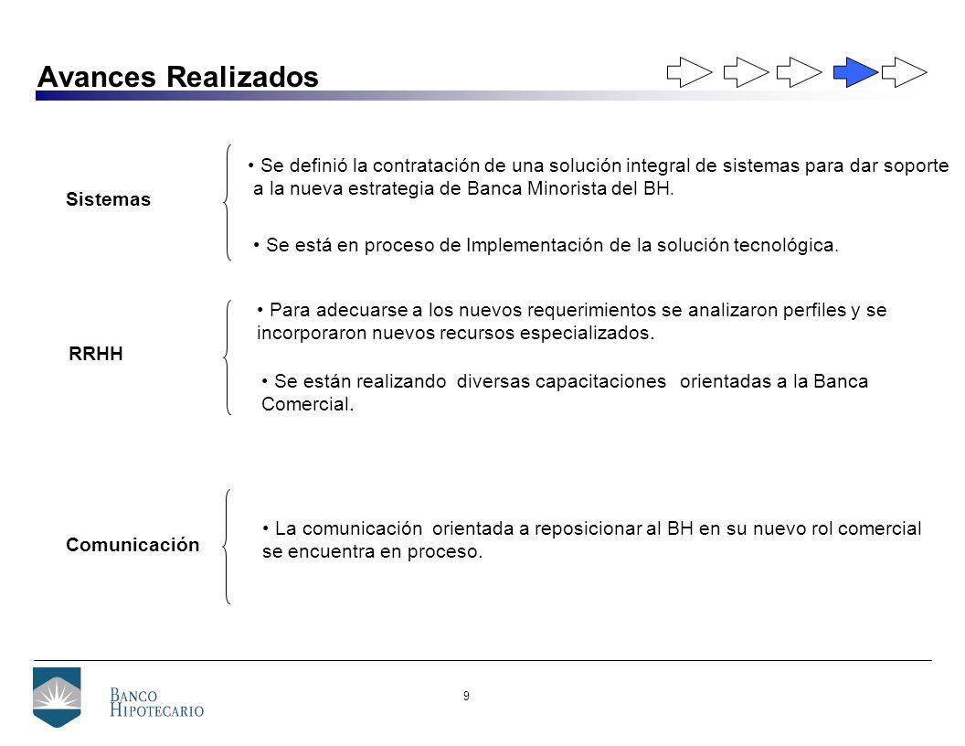 10 Ampliación de Gama de Servicios Oferta de Servicios previa a Diciembre 2001 Oferta de Servicios Post-Crisis Ampliación de la Oferta de Servicios Originación de Préstamos Hipotecarios.