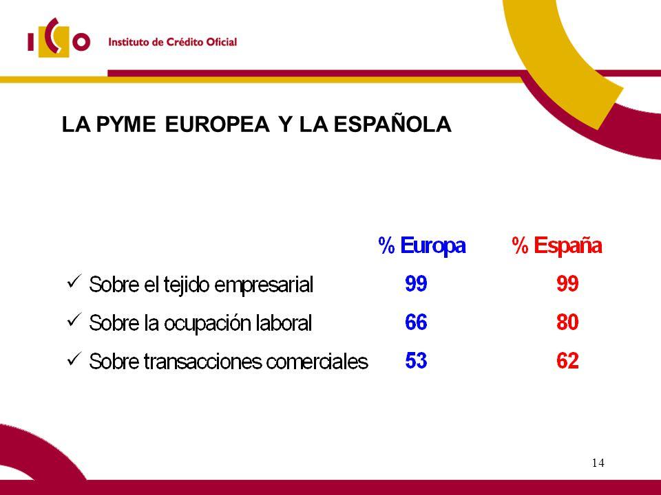 13 La micro-empresa (hasta 10 empleados) La PYME en EspañaPequeña Empresa 9984% de las empresas(de 10 a 50 empleados) Mediana Empresa (de50 a 150 empleados) 1% 5% 94% LA PYME ESPAÑOLA PREDOMINIO DE LA MICROEMPRESA