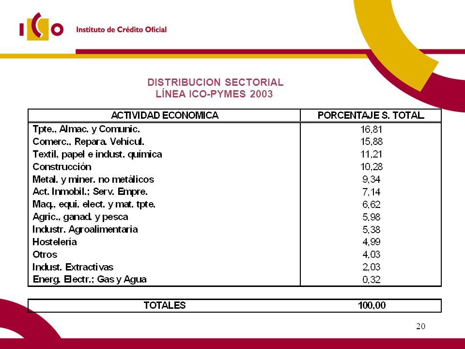 19 Desde que se inició la Línea PYME hasta diciembre de 2003 se han concedido 290.008 créditos por un importe de 19.655,5 millones de.