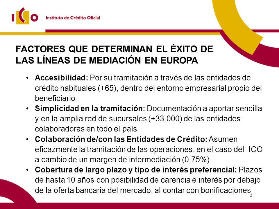 20 DISTRIBUCION SECTORIAL LÍNEA ICO-PYMES 2003
