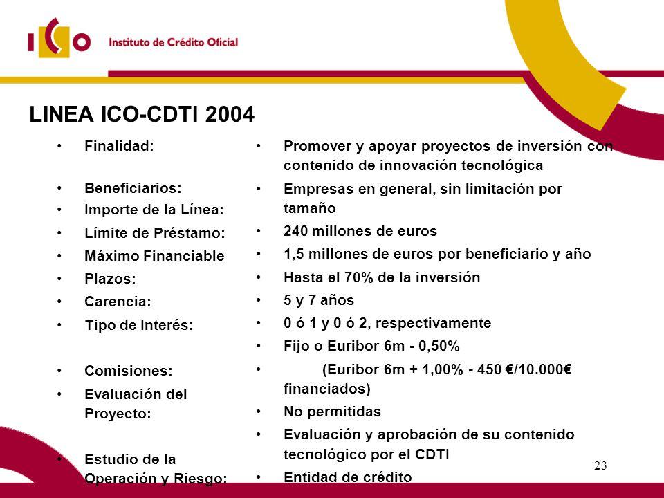 22 Mediación Bancaria en España – Líneas Operativas ICO 2004 Líneas Operativas: 12 Importe Total: 3.970,5 Mill.
