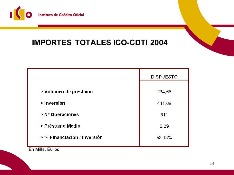 23 LINEA ICO-CDTI 2004 Finalidad: Beneficiarios: Importe de la Línea: Límite de Préstamo: Máximo Financiable Plazos: Carencia: Tipo de Interés: Comisiones: Evaluación del Proyecto: Estudio de la Operación y Riesgo: Promover y apoyar proyectos de inversión con contenido de innovación tecnológica Empresas en general, sin limitación por tamaño 240 millones de euros 1,5 millones de euros por beneficiario y año Hasta el 70% de la inversión 5 y 7 años 0 ó 1 y 0 ó 2, respectivamente Fijo o Euribor 6m - 0,50% (Euribor 6m + 1,00% - 450 /10.000 financiados) No permitidas Evaluación y aprobación de su contenido tecnológico por el CDTI Entidad de crédito