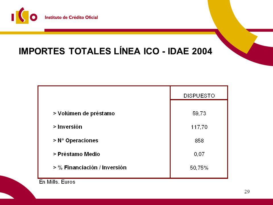 28 LÍNEA ICO - IDAE PARA LA DIVERSIFICACIÓN Y AHORRO ENERGÉTICO 2004 LINEA DE FINANCIACIÓN PREFERENTE DE PROYECTOS DE INVERSIÓN EN ACTIVOS FIJOS NUEVOS DESTINADOS AL APROVECHAMIENTO DE LAS FUENTES DE ENERGÍAS RENOVABLES O A LA MEJORA DE LA EFICIENCIA ENERGÉTICA.