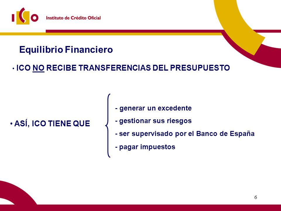 5 Banco de Desarrollo Entidad de Crédito Especializada Diseña y lleva a cabo operaciones financieras que contribuyen a la ejecución de los objetivos de la política económica de España OPERACIONES DIRECTAS - Infraestructuras - I + D + i - Telecomunicaciones - Operaciones en el exterior, … BANCA DE SEGUNDO PISO (Mediación Bancaria) - PYME - Internacionalización - Microcréditos - C D T I - I D A E, … CAPITAL RIESGO