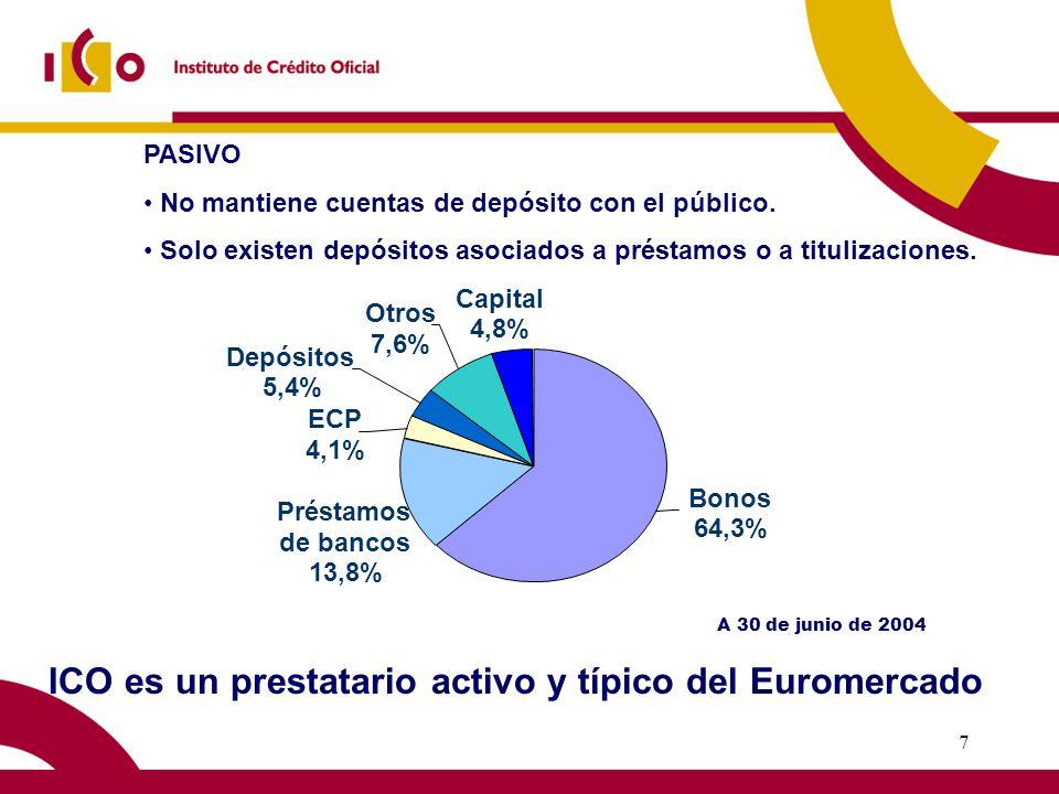 6 Equilibrio Financiero ICO NO RECIBE TRANSFERENCIAS DEL PRESUPUESTO - generar un excedente - gestionar sus riesgos - ser supervisado por el Banco de España - pagar impuestos ASÍ, ICO TIENE QUE