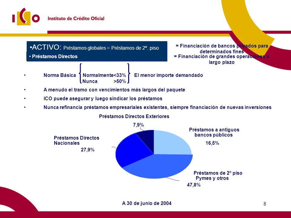 7 PASIVO No mantiene cuentas de depósito con el público.