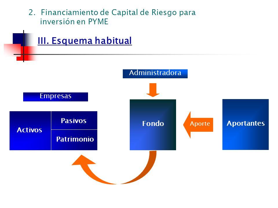 III. Esquema habitual Administradora Aportantes Aporte Pasivos Patrimonio Activos Empresas 2. Financiamiento de Capital de Riesgo para inversión en PY