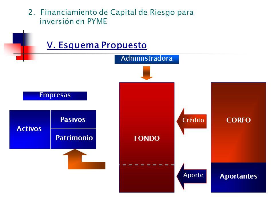 V. Esquema Propuesto Aporte Crédito 2. Financiamiento de Capital de Riesgo para inversión en PYME FONDO CORFO Aportantes Pasivos Patrimonio Activos Em