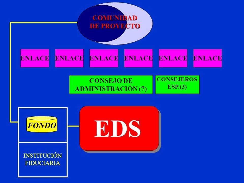ENLACE CONSEJO DE ADMINISTRACIÓN (7) CONSEJEROS ESP.(3) EDS COMUNIDAD DE PROYECTO FONDO INSTITUCIÓN FIDUCIARIA