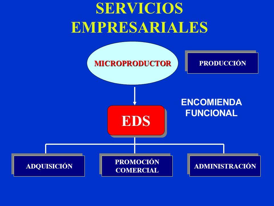 SERVICIOS EMPRESARIALES PRODUCCIÓN MICROPRODUCTOR EDS ADMINISTRACIÓN PROMOCIÓN COMERCIAL PROMOCIÓN COMERCIAL ADQUISICIÓN ENCOMIENDA FUNCIONAL
