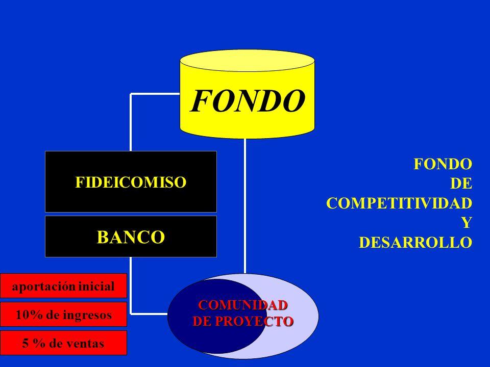 FONDO DE COMPETITIVIDAD Y DESARROLLO aportación inicial 10% de ingresos 5 % de ventas FIDEICOMISO BANCO FONDO COMUNIDAD DE PROYECTO