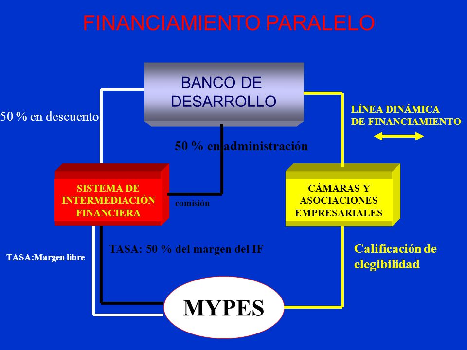SISTEMA DE INTERMEDIACIÓN FINANCIERA BANCO DE DESARROLLO MYPES CÁMARAS Y ASOCIACIONES EMPRESARIALES 50 % en descuento LÍNEA DINÁMICA DE FINANCIAMIENTO Calificación de elegibilidad TASA: 50 % del margen del IF FINANCIAMIENTO PARALELO 50 % en administración comisión TASA:Margen libre