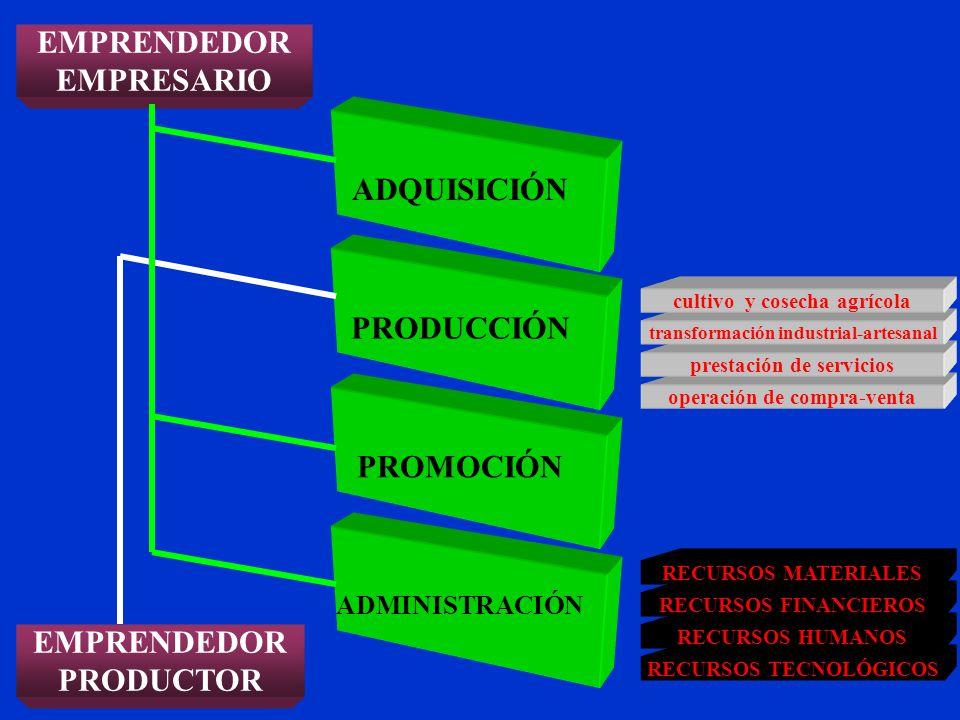 EMPRENDEDOR EMPRESARIO EMPRENDEDOR PRODUCTOR ADQUISICIÓN PRODUCCIÓN PROMOCIÓN ADMINISTRACIÓN operación de compra-venta prestación de servicios transfo
