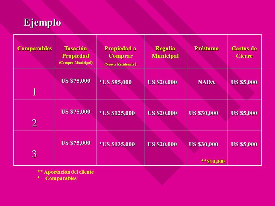 Ejemplo Comparables Tasación Propiedad (Compra Municipal) Propiedad a Comprar (Nueva Residencia ) Regalía Municipal Préstamo Gastos de Cierre 1 US $75