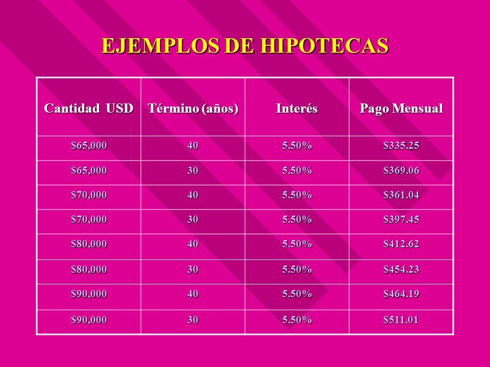 EJEMPLOS DE HIPOTECAS Cantidad USD Término (años) Interés Pago Mensual $65,000405.50%$335.25 $65,000305.50%$369.06 $70,000405.50%$361.04 $70,000305.50
