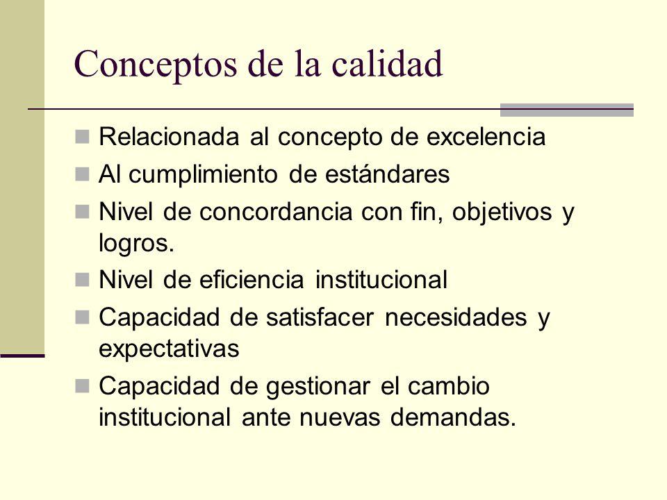 Conceptos de la calidad Relacionada al concepto de excelencia Al cumplimiento de estándares Nivel de concordancia con fin, objetivos y logros. Nivel d