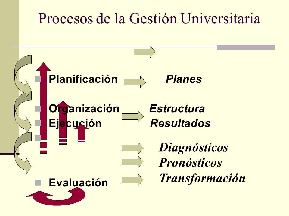 Procesos de la Gestión Universitaria Planificación Planes Organización Estructura EjecuciónResultados Evaluación Diagnósticos Pronósticos Transformaci