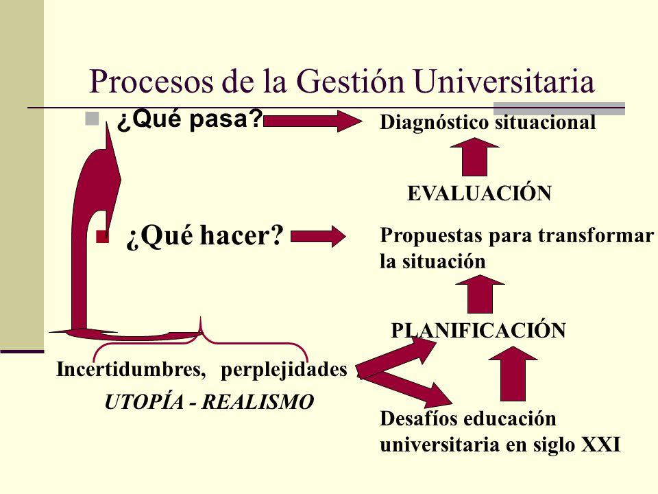 Procesos de la Gestión Universitaria ¿Qué pasa? Diagnóstico situacional EVALUACIÓN ¿Qué hacer? Propuestas para transformar la situación PLANIFICACIÓN