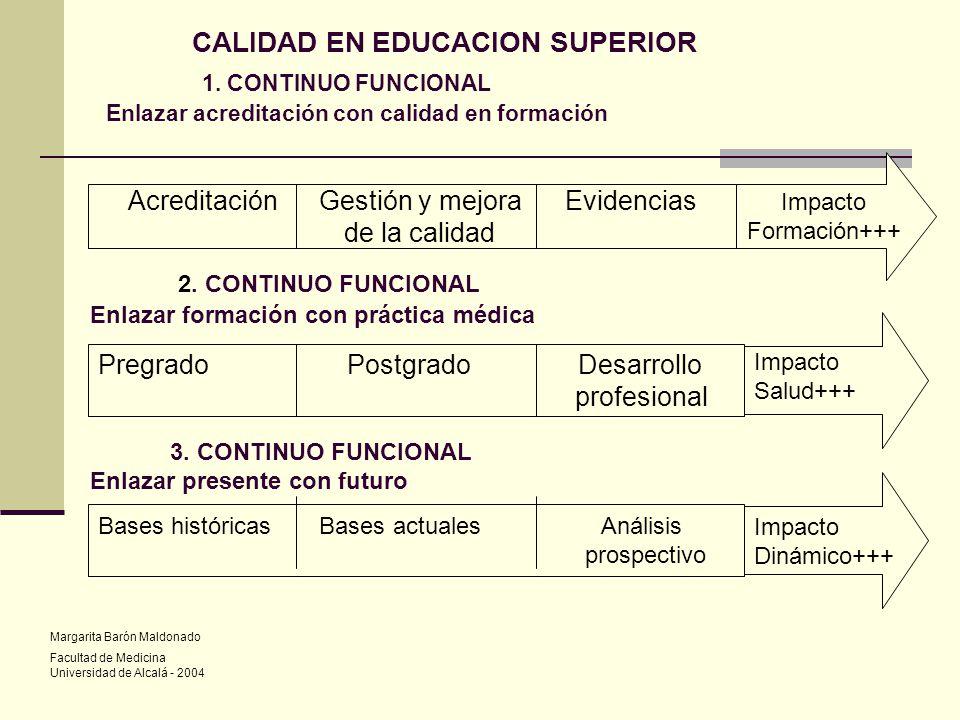 CALIDAD EN EDUCACION SUPERIOR 1. CONTINUO FUNCIONAL Enlazar acreditación con calidad en formación Acreditación Gestión y mejora Evidencias de la calid
