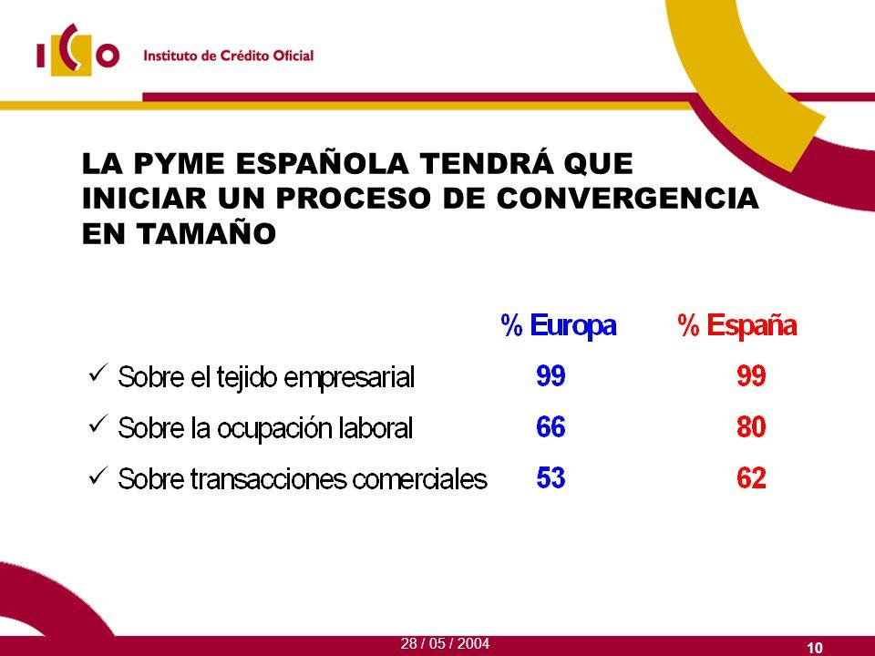 10 LA PYME ESPAÑOLA TENDRÁ QUE INICIAR UN PROCESO DE CONVERGENCIA EN TAMAÑO 28 / 05 / 2004