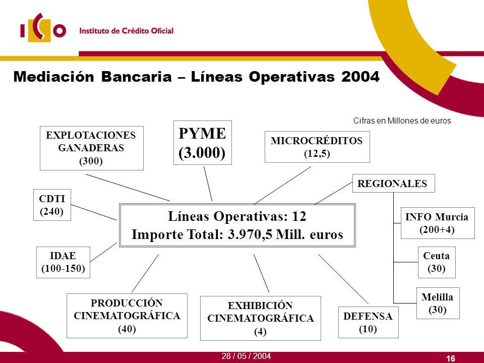 Mediación Bancaria – Líneas Operativas 2004 Líneas Operativas: 12 Importe Total: 3.970,5 Mill.