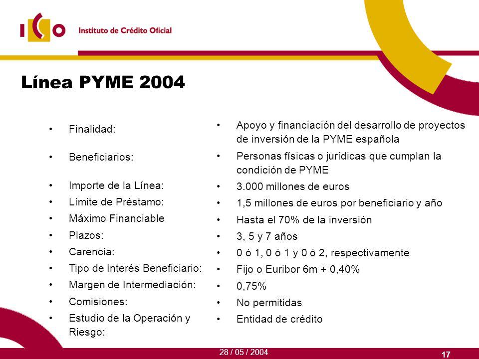 17 Línea PYME 2004 Finalidad: Beneficiarios: Importe de la Línea: Límite de Préstamo: Máximo Financiable Plazos: Carencia: Tipo de Interés Beneficiario: Margen de Intermediación: Comisiones: Estudio de la Operación y Riesgo: Apoyo y financiación del desarrollo de proyectos de inversión de la PYME española Personas físicas o jurídicas que cumplan la condición de PYME 3.000 millones de euros 1,5 millones de euros por beneficiario y año Hasta el 70% de la inversión 3, 5 y 7 años 0 ó 1, 0 ó 1 y 0 ó 2, respectivamente Fijo o Euribor 6m + 0,40% 0,75% No permitidas Entidad de crédito 28 / 05 / 2004
