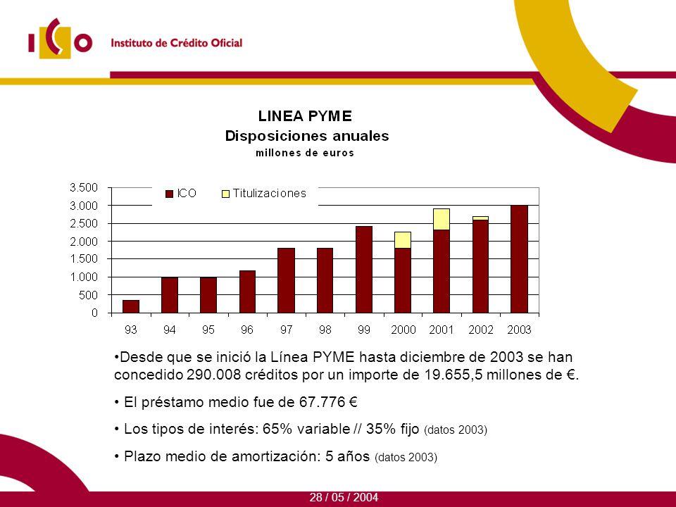 Desde que se inició la Línea PYME hasta diciembre de 2003 se han concedido 290.008 créditos por un importe de 19.655,5 millones de.