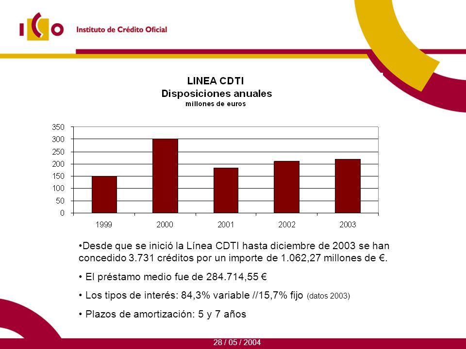 Desde que se inició la Línea CDTI hasta diciembre de 2003 se han concedido 3.731 créditos por un importe de 1.062,27 millones de.