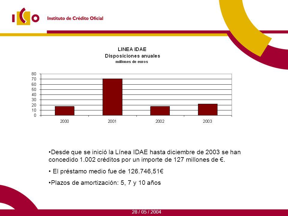 Desde que se inició la Línea IDAE hasta diciembre de 2003 se han concedido 1.002 créditos por un importe de 127 millones de.
