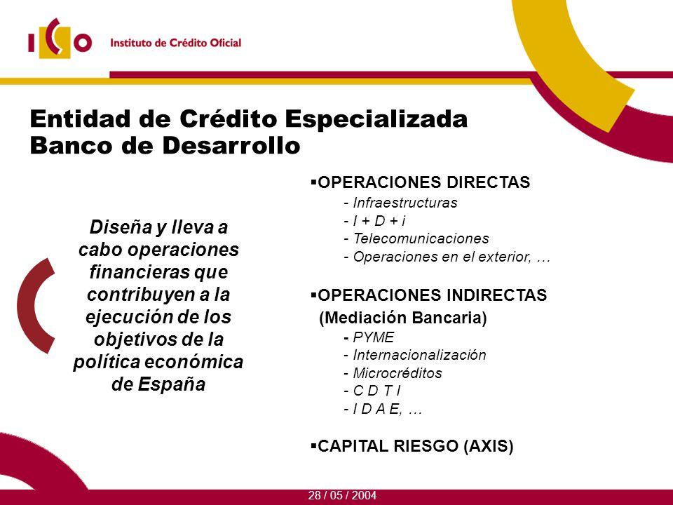 6 Instrumentos del ICO para la financiación de las PYMES Mediación Bancaria 28 / 05 / 2004