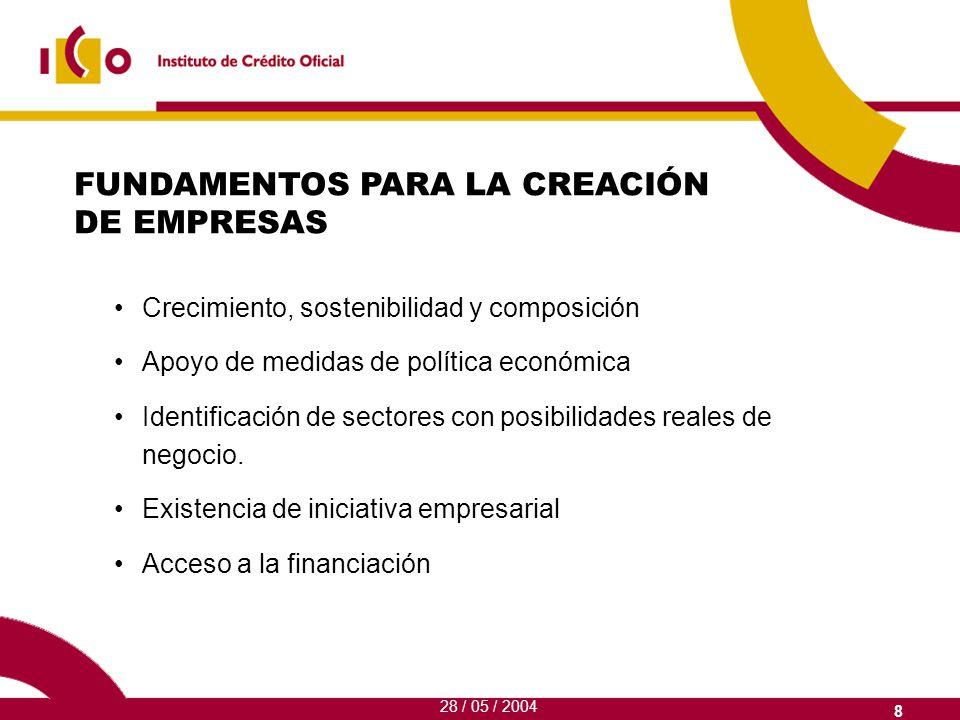 9 La micro-empresa (hasta 10 empleados) La PYME en EspañaPequeña Empresa 9984% de las empresas(de 10 a 50 empleados) Mediana Empresa (de50 a 150 empleados) 1% 5% 94% LA PYME ESPAÑOLA PREDOMINIO DE LA MICROEMPRESA 28 / 05 / 2004