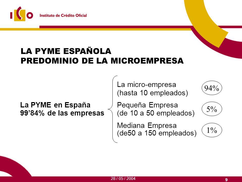 ESQUEMA DE MICROCRÉDITOS ICO ICO ENTIDADES FINANCIERAS F.E.I.