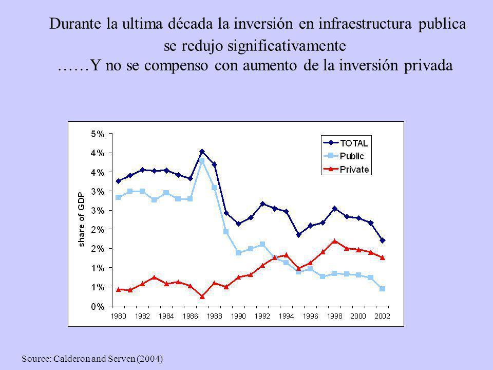 Durante la ultima década la inversión en infraestructura publica se redujo significativamente ……Y no se compenso con aumento de la inversión privada S