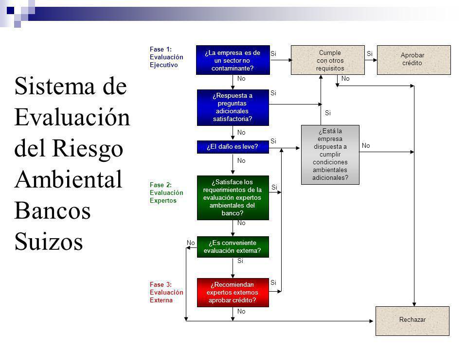 Sistema de Evaluación del Riesgo Ambiental Bancos Suizos Fase 1: Evaluación Ejecutivo Si Cumple con otros requisitos Si No ¿Respuesta a preguntas adicionales satisfactoria.