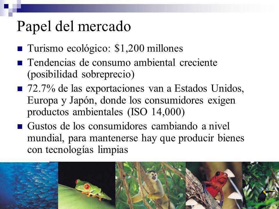 Papel del mercado Turismo ecológico: $1,200 millones Tendencias de consumo ambiental creciente (posibilidad sobreprecio) 72.7% de las exportaciones van a Estados Unidos, Europa y Japón, donde los consumidores exigen productos ambientales (ISO 14,000) Gustos de los consumidores cambiando a nivel mundial, para mantenerse hay que producir bienes con tecnologías limpias