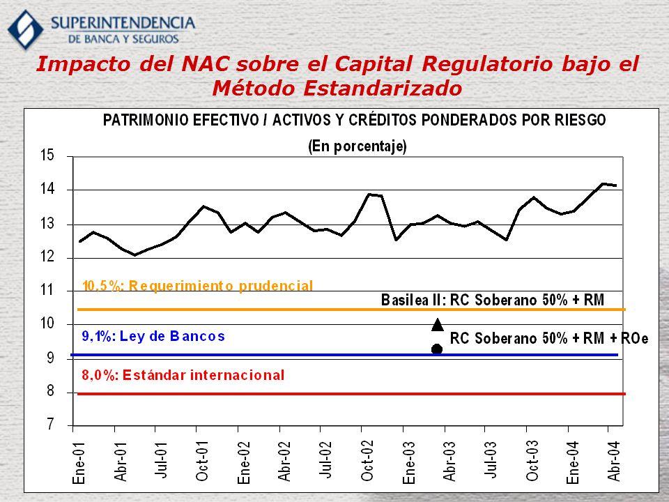 Impacto del NAC sobre el Capital Regulatorio bajo el Método Estandarizado