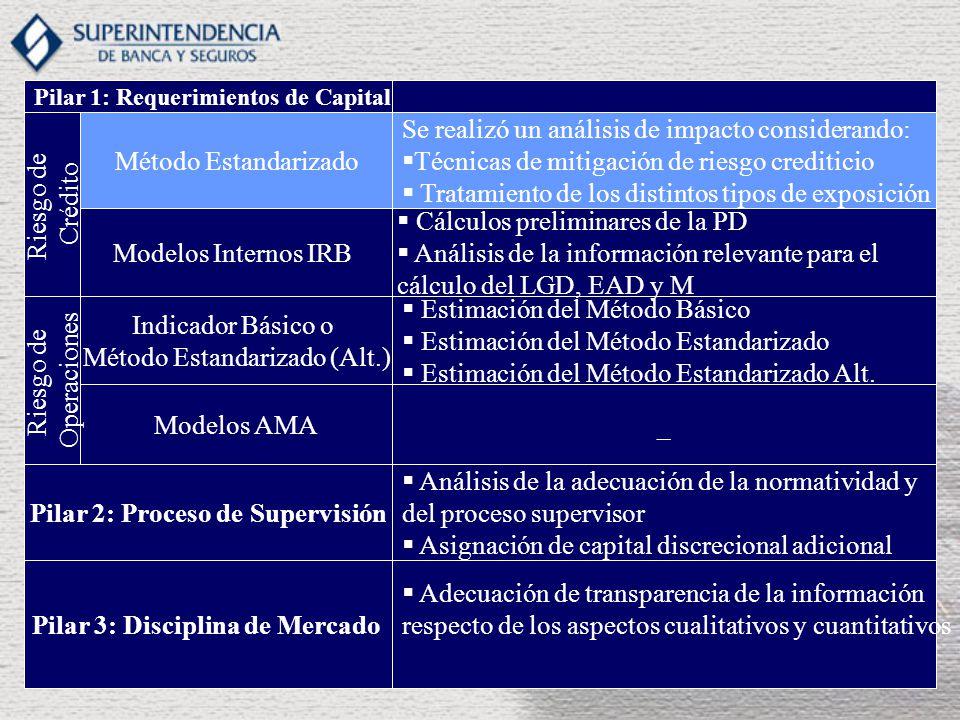 Indicador Básico o Método Estandarizado (Alt.) Modelos AMA Riesgo de Operaciones Estimación del Método Básico Estimación del Método Estandarizado Estimación del Método Estandarizado Alt.
