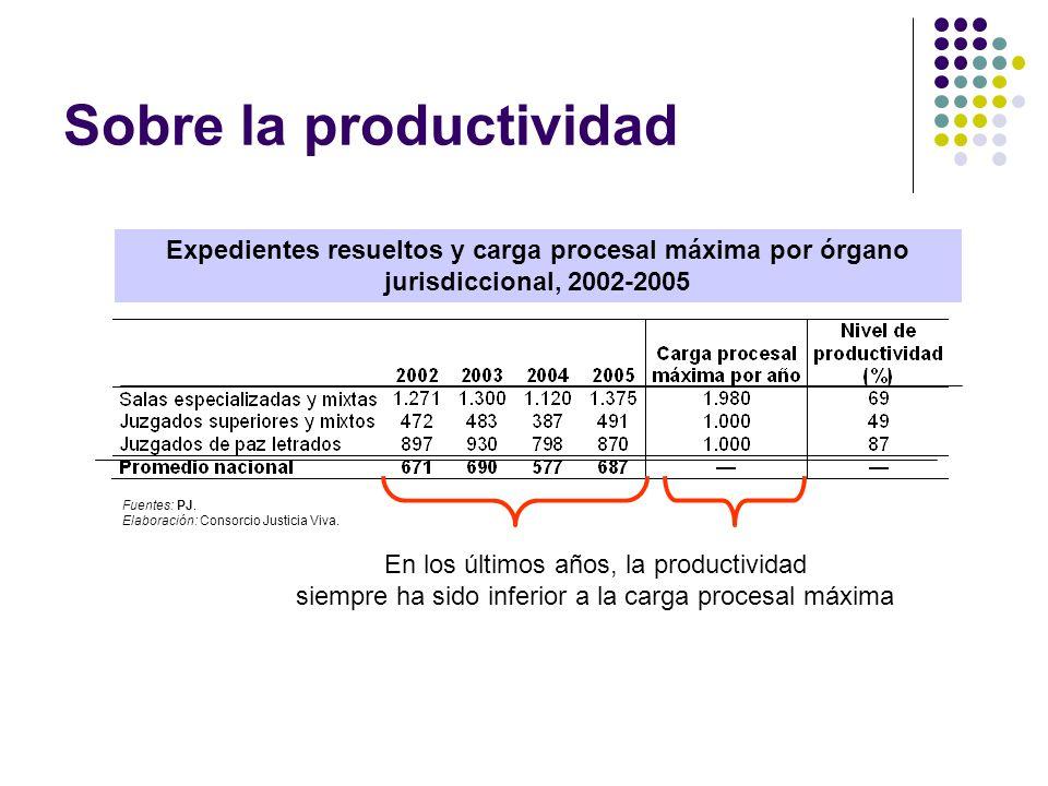 Sobre la productividad Expedientes resueltos y carga procesal máxima por órgano jurisdiccional, 2002-2005 En los últimos años, la productividad siempre ha sido inferior a la carga procesal máxima Fuentes: PJ.