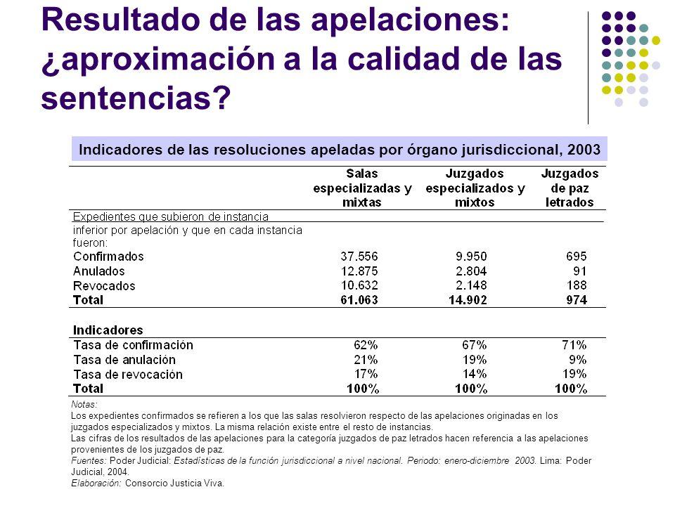 Resultado de las apelaciones: ¿aproximación a la calidad de las sentencias? Indicadores de las resoluciones apeladas por órgano jurisdiccional, 2003 N