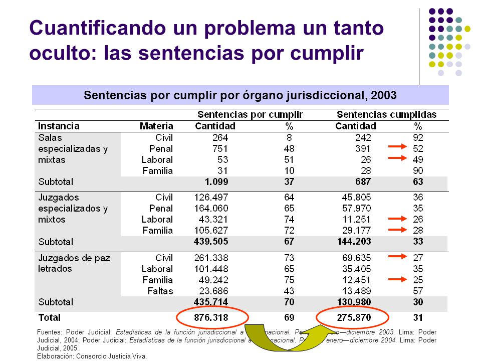 Cuantificando un problema un tanto oculto: las sentencias por cumplir Sentencias por cumplir por órgano jurisdiccional, 2003 Fuentes: Poder Judicial: Estadísticas de la función jurisdiccional a nivel nacional.