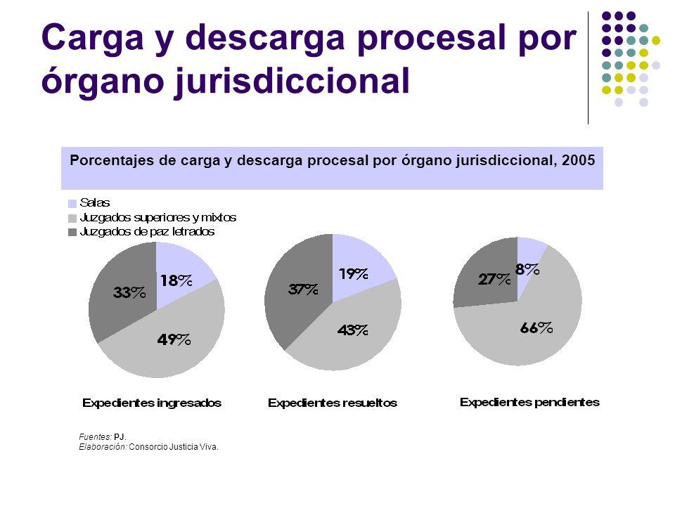Carga y descarga procesal por órgano jurisdiccional Porcentajes de carga y descarga procesal por órgano jurisdiccional, 2005 Fuentes: PJ. Elaboración:
