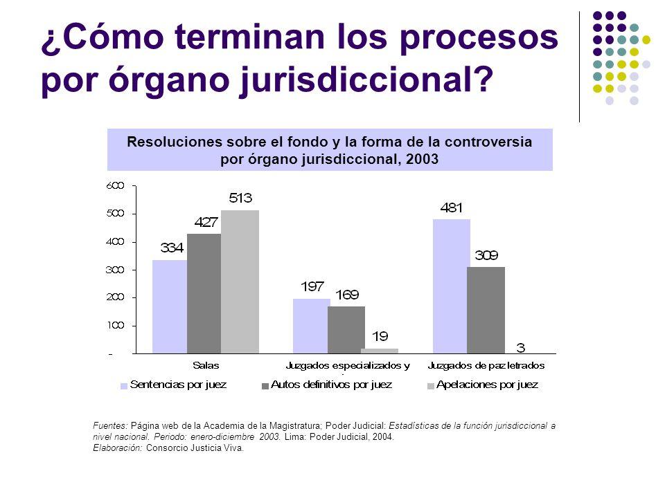 ¿Cómo terminan los procesos por órgano jurisdiccional? Resoluciones sobre el fondo y la forma de la controversia por órgano jurisdiccional, 2003 Fuent