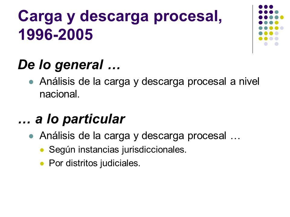 Lo que ingresa … Expedientes ingresados a nivel nacional, 1996 - 2005 Fuentes: Página web del Poder Judicial; Información proporcionada por el PJ.