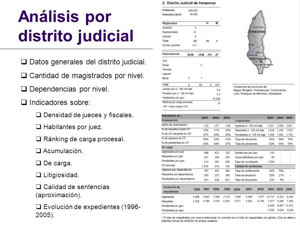 Análisis por distrito judicial Datos generales del distrito judicial. Cantidad de magistrados por nivel. Dependencias por nivel. Indicadores sobre: De